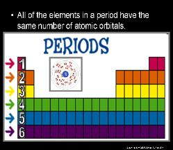 Atoms and periodic table unit powerpoint lessons for educators preview the homework classwork bundle for the atoms and periodic table unit pdf urtaz Images