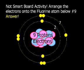 Atoms and periodic table unit powerpoint lessons for educators powerpoint preview part 1 of 5 introduction to the atom ccuart Gallery